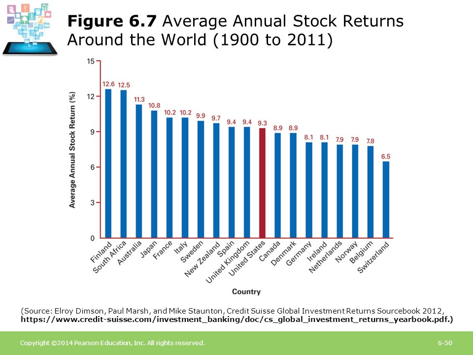 Copyright ©2014 Pearson Education, Inc. All rights reserved.6-50 Figure 6.7 Average Annual Stock Returns Around the World (1900 to 2011) (Source: Elro