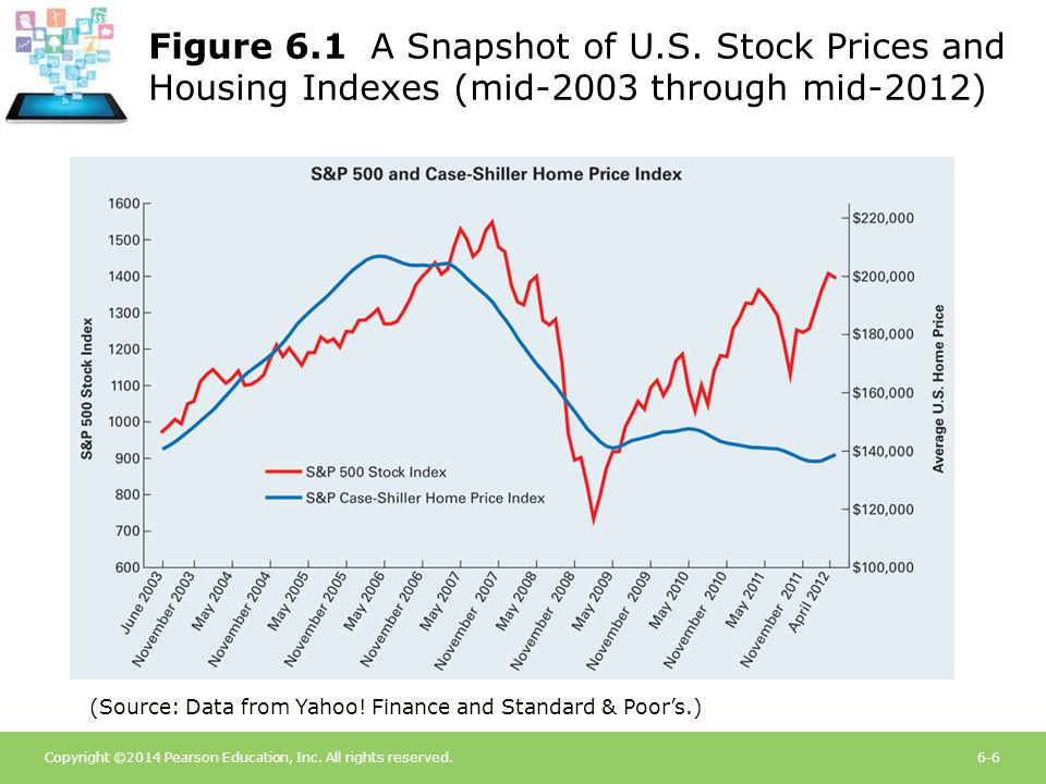 Copyright ©2014 Pearson Education, Inc. All rights reserved.6-6 Figure 6.1 A Snapshot of U.S. Stock Prices and Housing Indexes (mid-2003 through mid-2