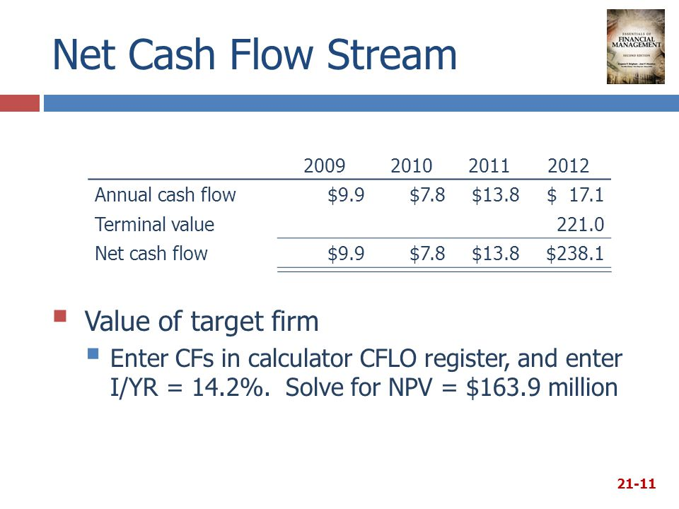 Net Cash Flow Stream 2009201020112012 Annual cash flow$9.9$7.8$13.8$ 17.1 Terminal value221.0 Net cash flow$9.9$7.8$13.8$238.1  Value of target firm  Enter CFs in calculator CFLO register, and enter I/YR = 14.2%.