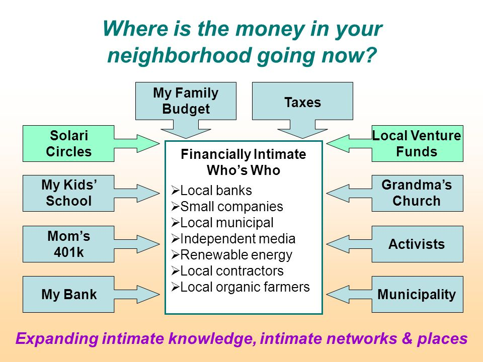 Where is the money in your neighborhood going now.