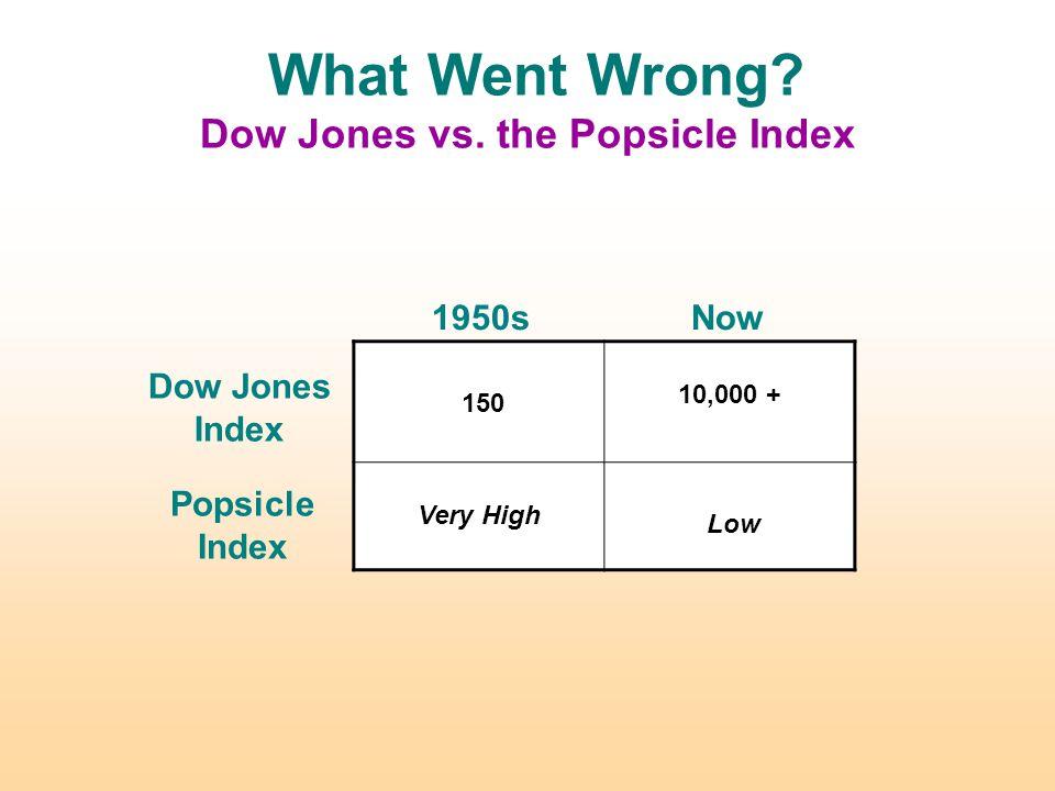 What Went Wrong. Dow Jones vs.