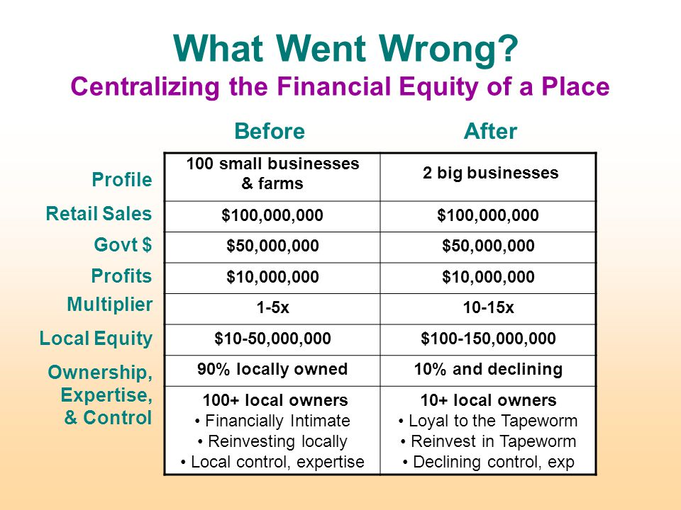 Let's look at all parts of our financial operations Time and Attention Purchases Deposits and Debt Investments and Pension Funds Donations Taxes