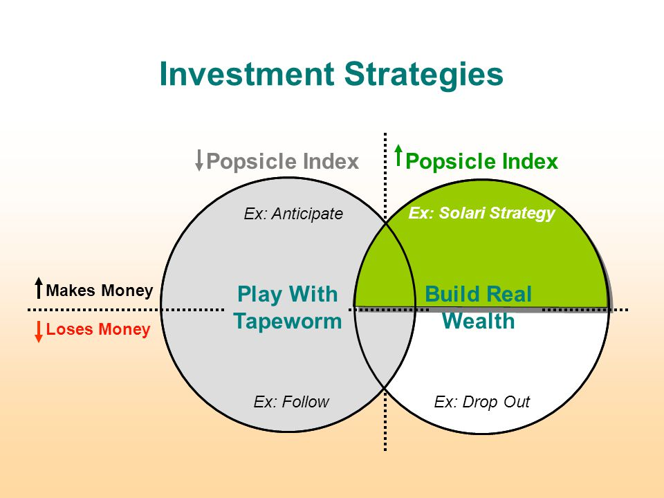 Loses Money Makes Money Investment Strategies Build Real Wealth Play With Tapeworm Ex: Anticipate Ex: FollowEx: Drop Out Ex: Solari Strategy Popsicle Index Ex: Solari Strategy