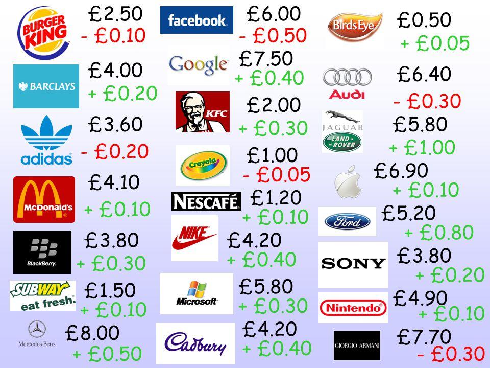 £2.50 £4.00 £3.60 £4.10 £3.80 £1.50 £8.00 £6.00 £7.50 £2.00 £1.00 £1.20 £4.20 £5.80 £4.20 £0.50 £6.40 £5.80 £6.90 £5.20 £3.80 £4.90 £7.70 - £0.10 - £0.20 - £0.30 - £0.50 - £0.05 + £0.20 + £0.10 + £0.30 + £0.10 + £0.50 + £0.40 + £0.30 + £0.10 + £0.40 + £0.30 + £0.40 + £0.05 + £1.00 + £0.10 + £0.80 + £0.20 + £0.10