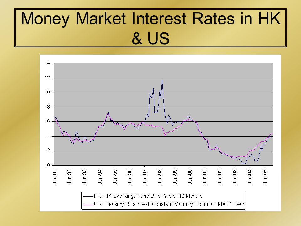Money Market Interest Rates in HK & US