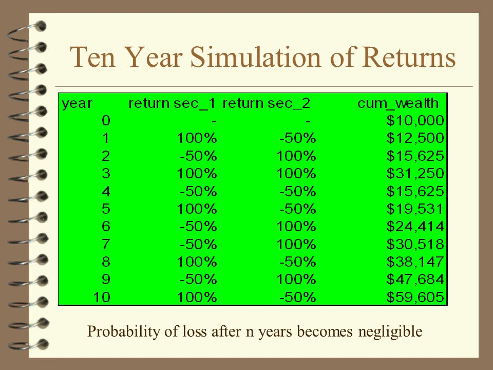 Probability of loss after n years becomes negligible Ten Year Simulation of Returns