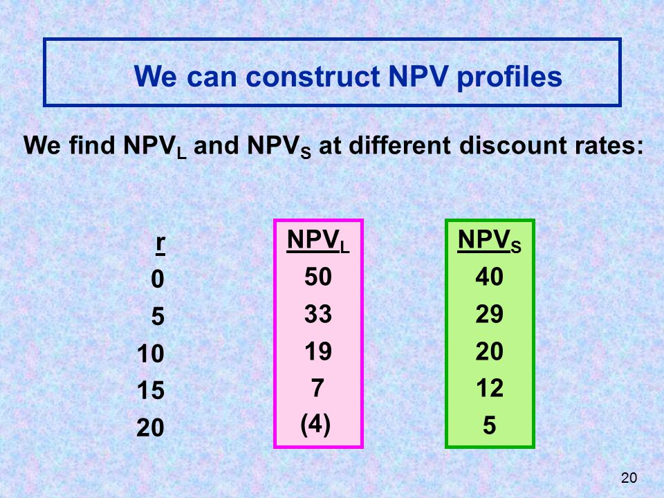 We can construct NPV profiles We find NPV L and NPV S at different discount rates: r 0 5 10 15 20 NPV L 50 33 19 7 NPV S 40 29 20 12 5 (4) 20