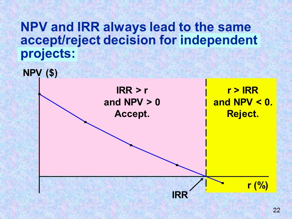 NPV and IRR always lead to the same accept/reject decision for independent projects: r > IRR and NPV < 0.