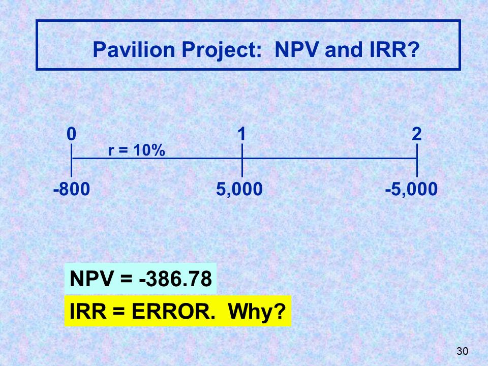 Pavilion Project: NPV and IRR 5,000-5,000 012 r = 10% -800 NPV = -386.78 IRR = ERROR. Why 30