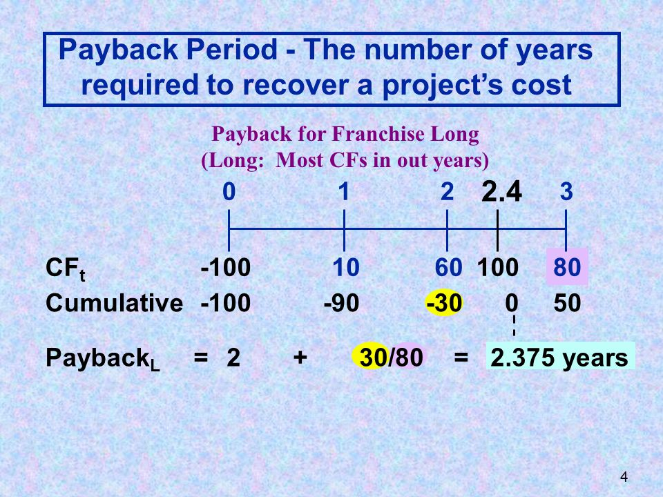 108060 0123 -100 = CF t Cumulative-100-90-3050 Payback L 2+30/80 = 2.375 years 0 100 2.4 Payback Period - The number of years required to recover a project's cost Payback for Franchise Long (Long: Most CFs in out years) 4