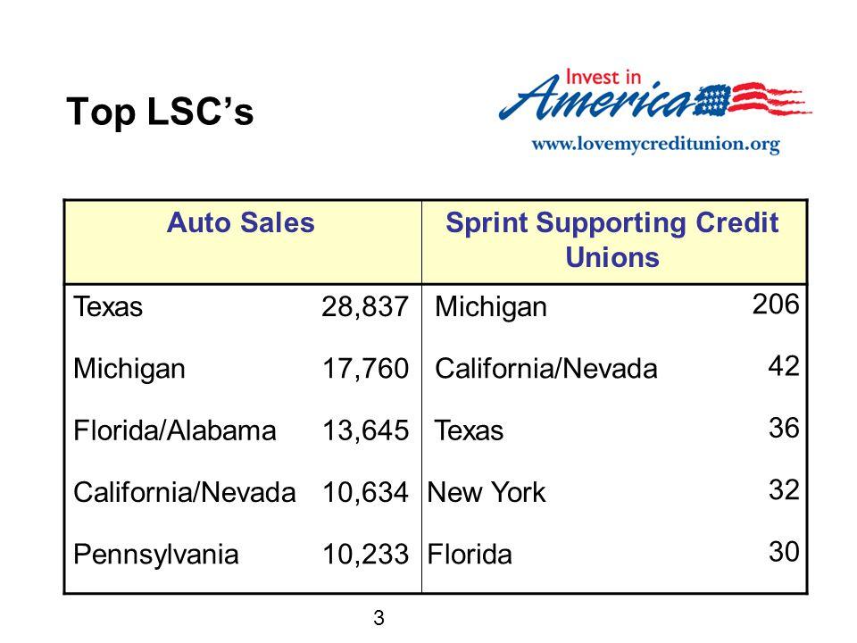 3 Top LSC's Auto SalesSprint Supporting Credit Unions Texas28,837 Michigan 206 Michigan17,760 California/Nevada 42 Florida/Alabama13,645 Texas 36 California/Nevada10,634New York 32 Pennsylvania10,233Florida 30