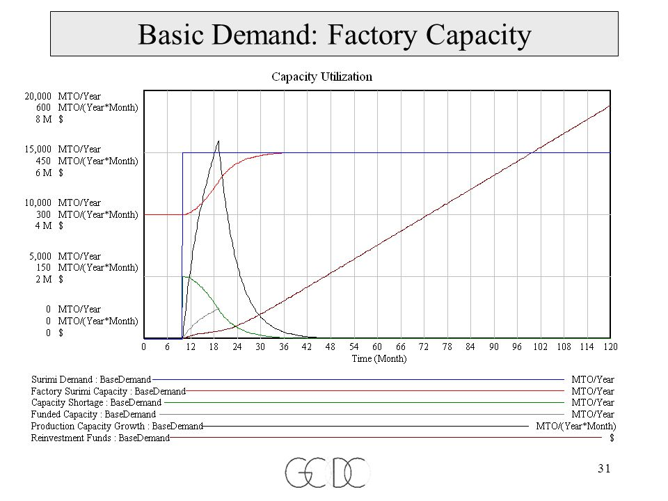 31 Basic Demand: Factory Capacity