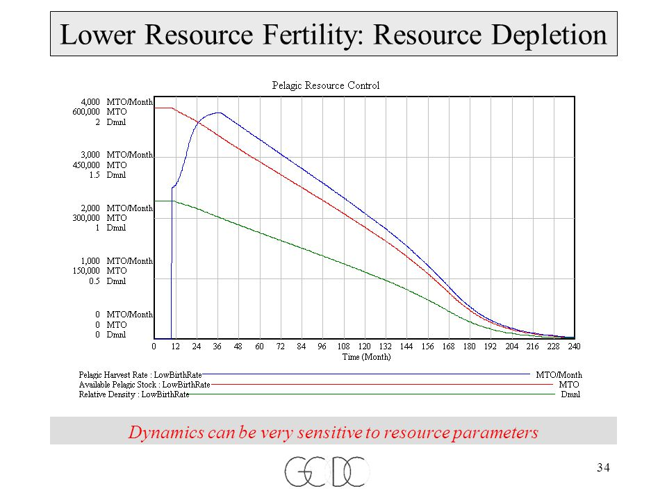 34 Dynamics can be very sensitive to resource parameters Lower Resource Fertility: Resource Depletion