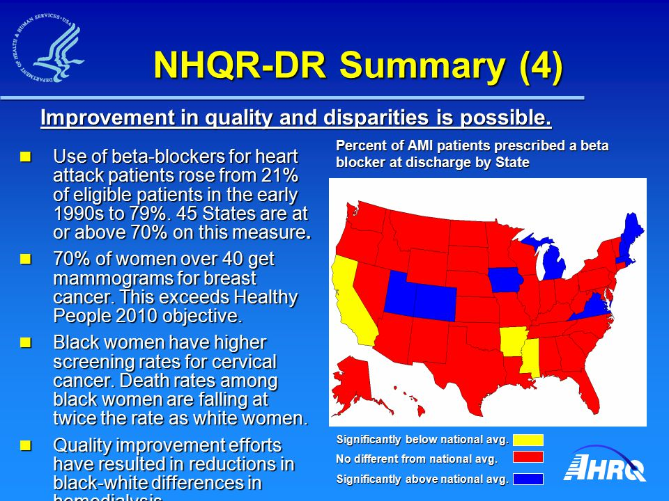 NHQR-DR Summary (4) Use of beta-blockers for heart attack patients rose from 21% of eligible patients in the early 1990s to 79%.