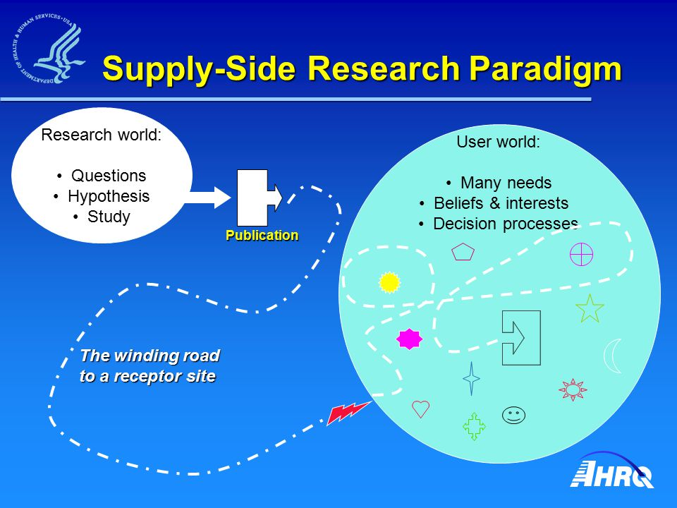 Supply-Side Research Paradigm Research world: Questions Hypothesis Study Publication User world: Many needs Beliefs & interests Decision processes The winding road to a receptor site