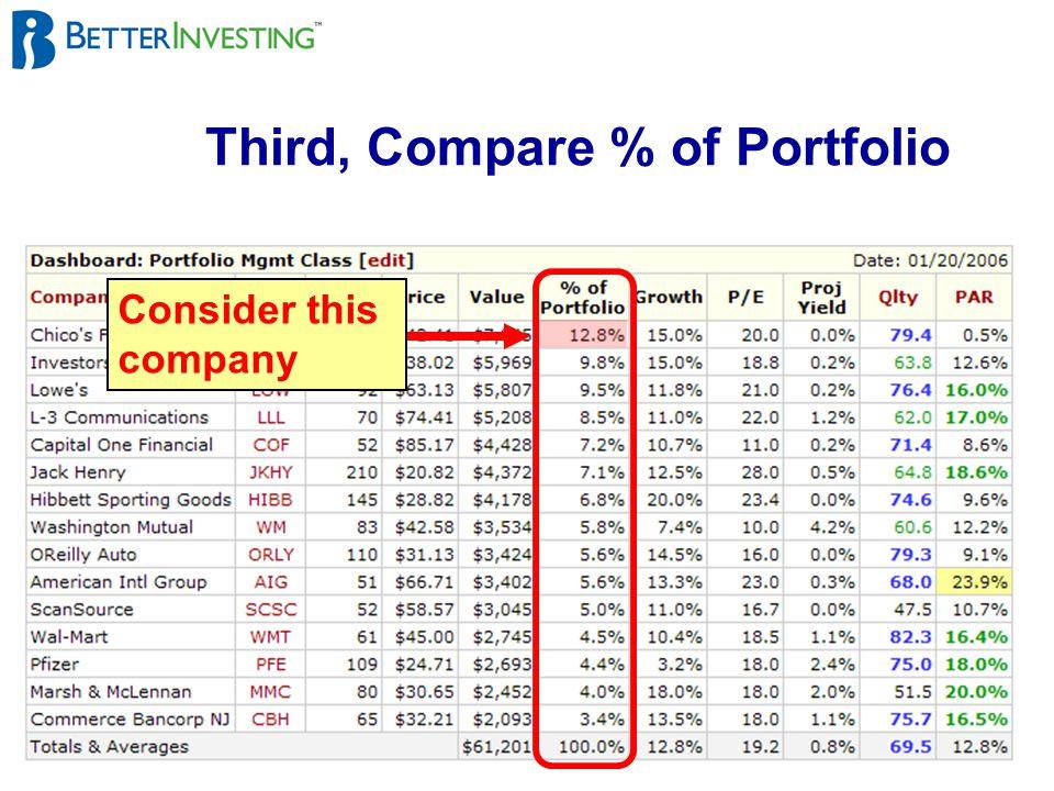 13 Third, Compare % of Portfolio Consider this company