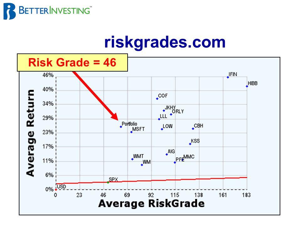 32 riskgrades.com Risk Grade = 46