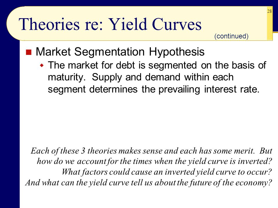 28 Market Segmentation Hypothesis  The market for debt is segmented on the basis of maturity.
