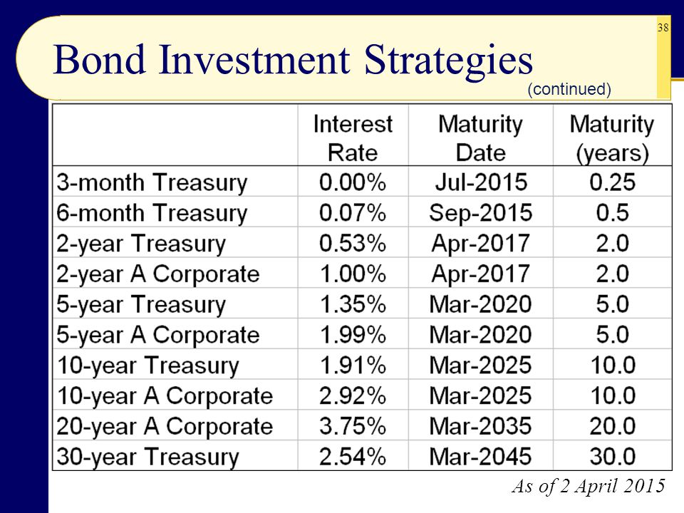 38 (continued) Bond Investment Strategies As of 2 April 2015