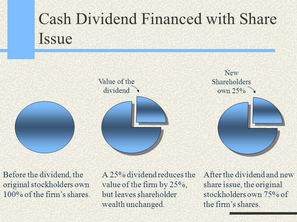 Cash Dividend Financed with Share Issue Before the dividend, the original stockholders own 100% of the firm's shares.