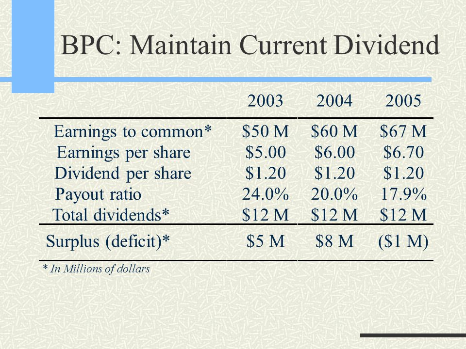 BPC: Maintain Current Dividend 200320042005 Earnings to common* Earnings per share Dividend per share Payout ratio Total dividends* $50 M $5.00 $1.20