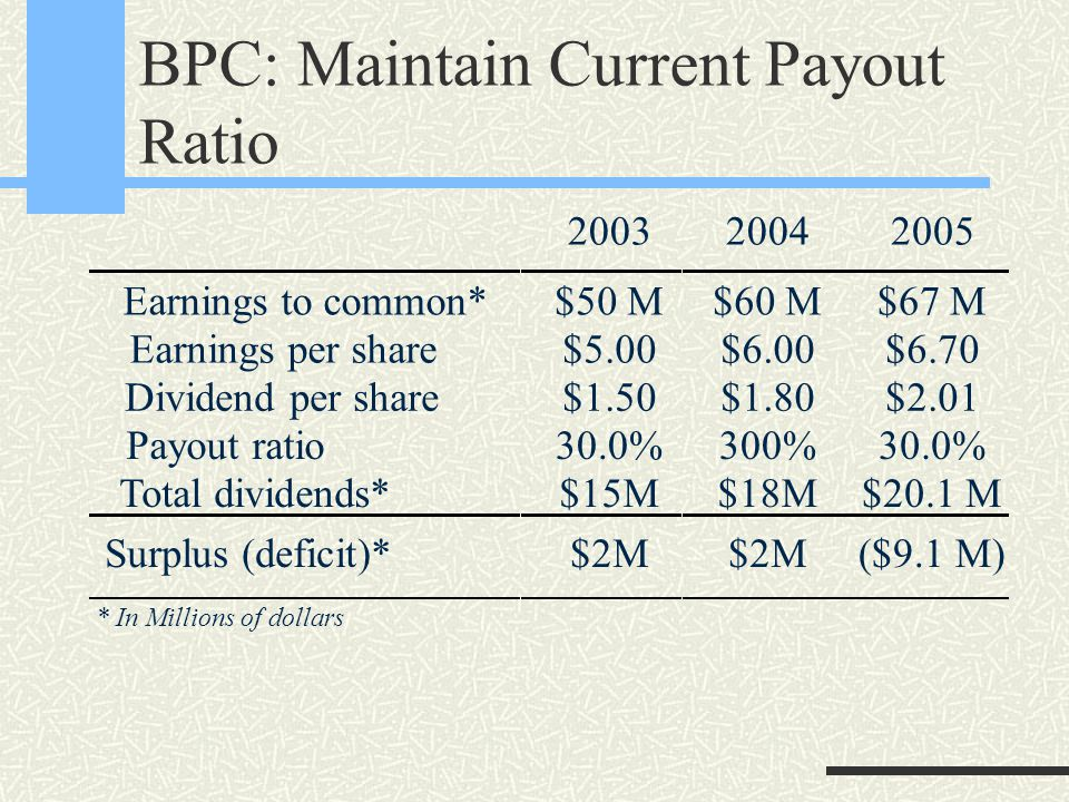 BPC: Maintain Current Payout Ratio 200320042005 Earnings to common* Earnings per share Dividend per share Payout ratio Total dividends* $50 M $5.00 $1