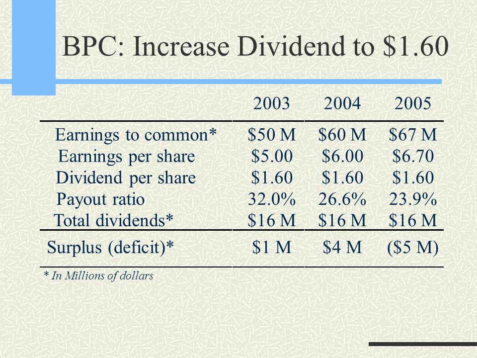 BPC: Increase Dividend to $1.60 200320042005 Earnings to common* Earnings per share Dividend per share Payout ratio Total dividends* $50 M $5.00 $1.60 32.0% $16 M $60 M $6.00 $1.60 26.6% $16 M $67 M $6.70 $1.60 23.9% $16 M Surplus (deficit)*$1 M$4 M($5 M) * In Millions of dollars