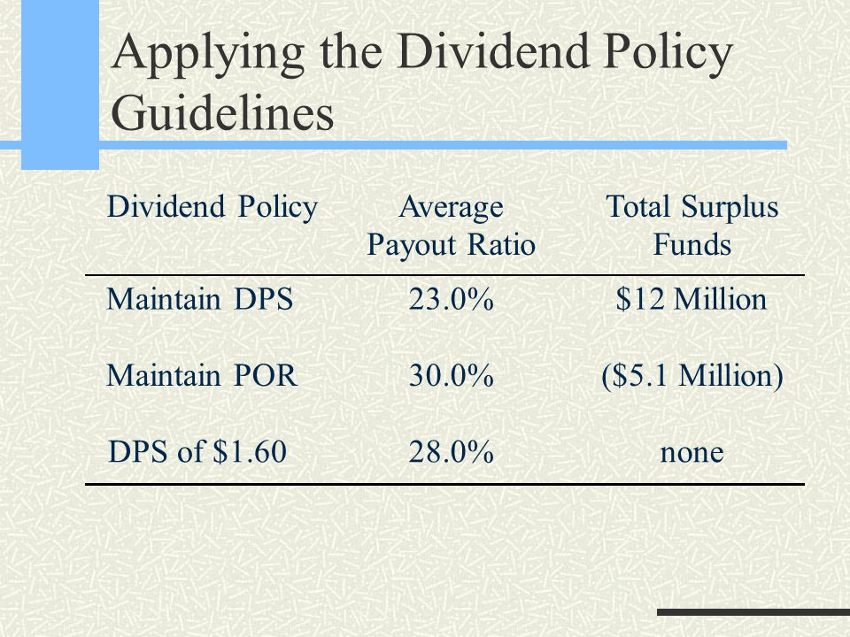 Applying the Dividend Policy Guidelines Dividend PolicyAverage Payout Ratio Total Surplus Funds Maintain DPS Maintain POR DPS of $1.60 23.0% 30.0% 28.0% $12 Million ($5.1 Million) none