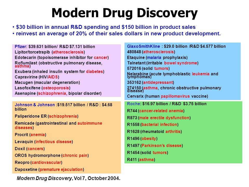 Modern Drug Discovery Modern Drug Discovery, Vol 7, October 2004.