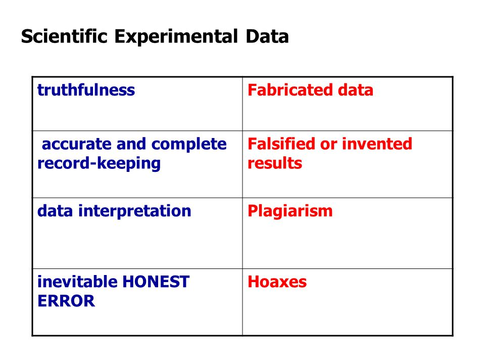 Scientific Experimental Data truthfulnessFabricated data accurate and complete record-keeping Falsified or invented results data interpretation Plagiarism inevitable HONEST ERROR Hoaxes