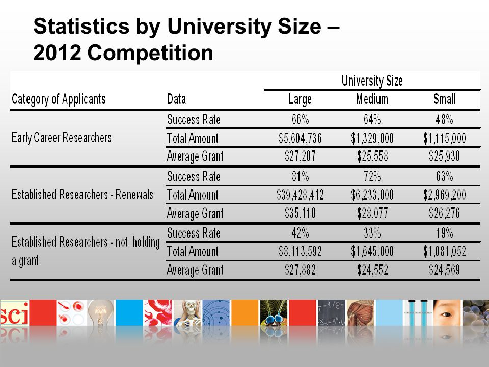 Statistics by University Size – 2012 Competition