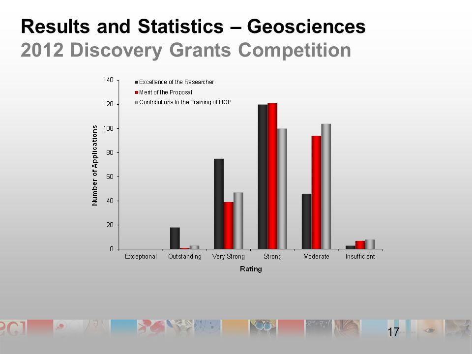 17 Results and Statistics – Geosciences 2012 Discovery Grants Competition