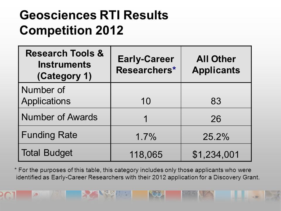 Geosciences RTI Results Competition 2012 Research Tools & Instruments (Category 1) Early-Career Researchers* All Other Applicants Number of Applications 1083 Number of Awards 126 Funding Rate 1.7%25.2% Total Budget 118,065$1,234,001 * For the purposes of this table, this category includes only those applicants who were identified as Early-Career Researchers with their 2012 application for a Discovery Grant.