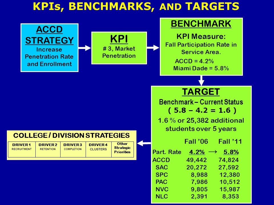 KPIs, BENCHMARKS, AND TARGETS KPI # 3, Market Penetration BENCHMARK KPI Measure: Fall Participation Rate in Service Area. ACCD = 4.2% Miami Dade = 5.8