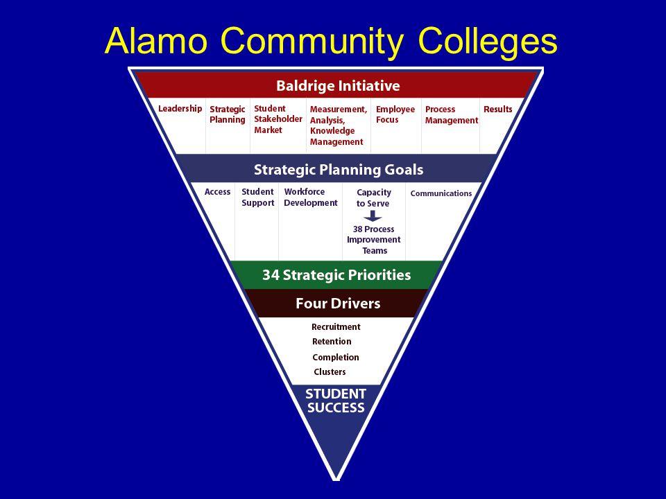 Alamo Community Colleges