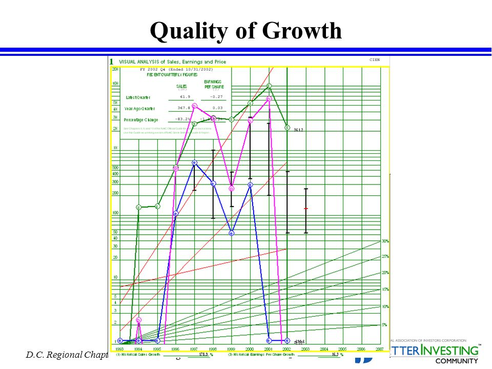 D.C. Regional Chapter - BetterInvesting Page 34 Quality of Growth