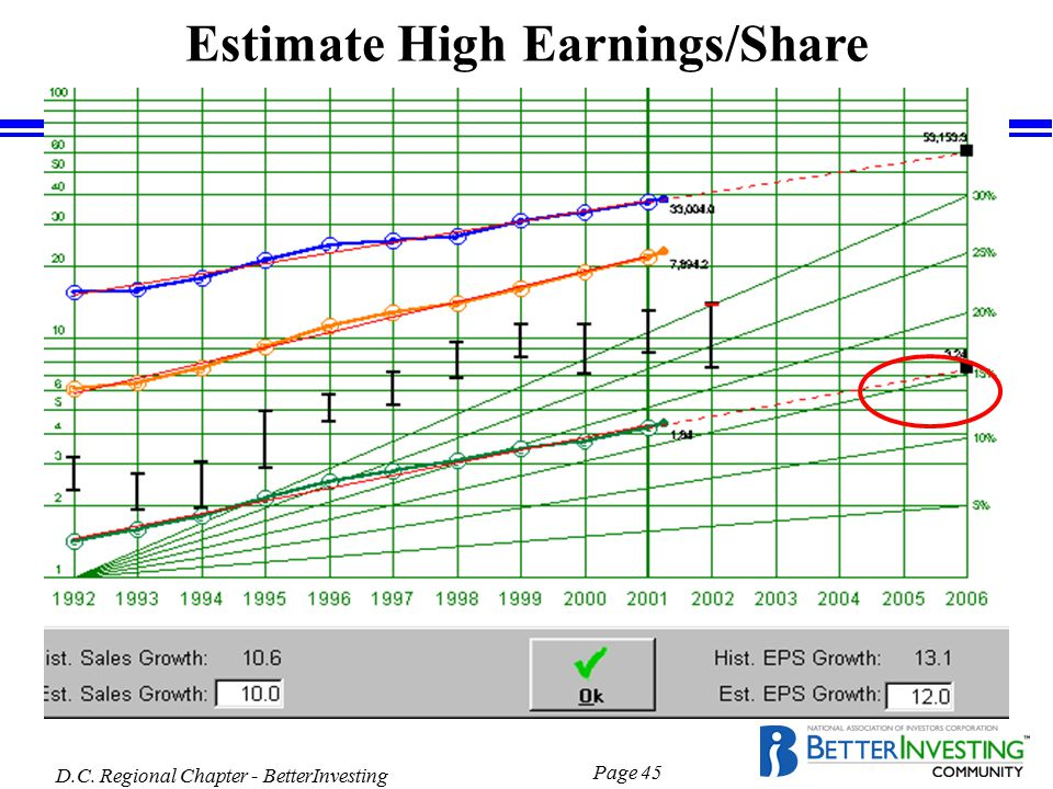 D.C. Regional Chapter - BetterInvesting Page 45 Estimate High Earnings/Share