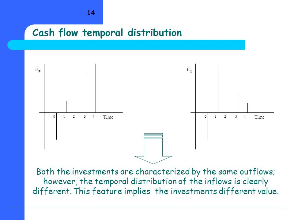 14 Both the investments are characterized by the same outflows; however, the temporal distribution of the inflows is clearly different. This feature i