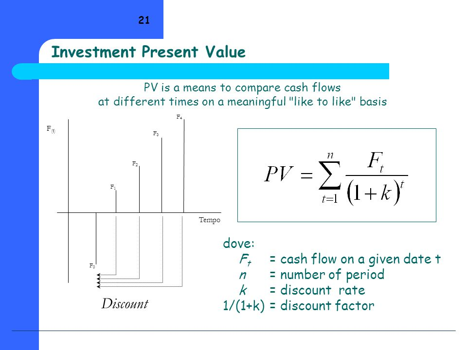 21 F (t) Tempo F0F0 F1F1 F2F2 F3F3 F4F4 Discount dove: F t = cash flow on a given date t n= number of period k= discount rate 1/(1+k)= discount factor Investment Present Value PV is a means to compare cash flows at different times on a meaningful like to like basis