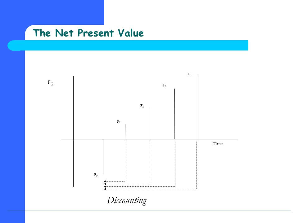 F (t) Time F0F0 F1F1 F2F2 F3F3 F4F4 Discounting The Net Present Value
