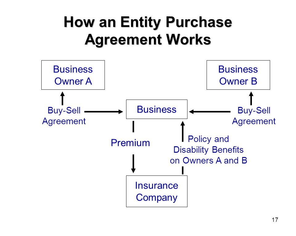 17 How an Entity Purchase Agreement Works Business Owner A Business Owner B Business Insurance Company Premium Policy and Disability Benefits on Owners A and B Buy-Sell Agreement Buy-Sell Agreement