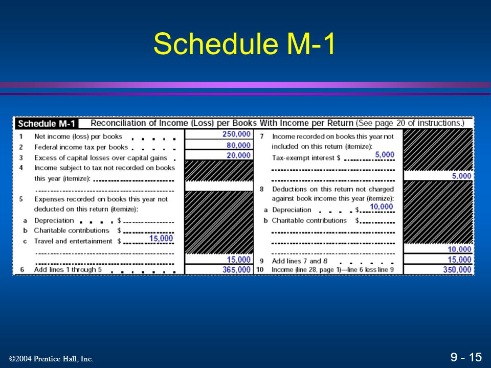9 - 15 ©2004 Prentice Hall, Inc. Schedule M-1