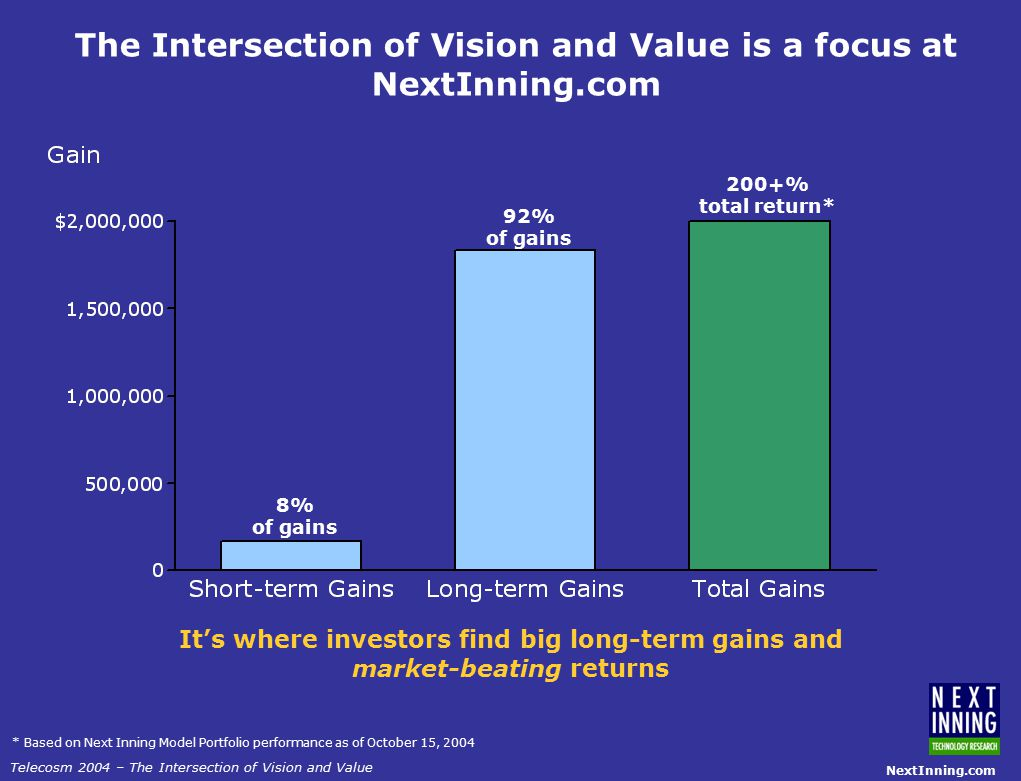 NextInning.com Telecosm 2004 – The Intersection of Vision and Value The Intersection of Vision and Value is a focus at NextInning.com * Based on Next Inning Model Portfolio performance as of October 15, 2004 8% of gains 92% of gains 200+% total return* It's where investors find big long-term gains and market-beating returns