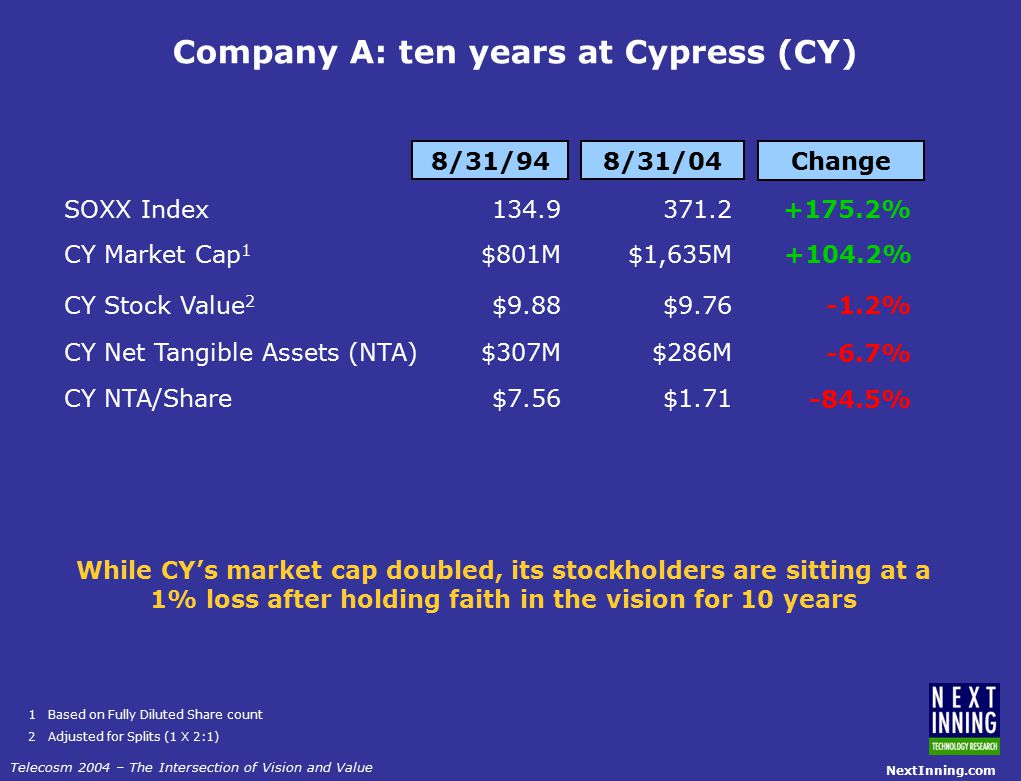 NextInning.com Telecosm 2004 – The Intersection of Vision and Value Company A: ten years at Cypress (CY) SOXX Index CY Market Cap 1 CY Stock Value 2 CY Net Tangible Assets (NTA) CY NTA/Share 8/31/94 134.9 $801M $9.88 $307M $7.56 8/31/04 371.2 $1,635M $9.76 $286M $1.71 Change +175.2% -1.2% -6.7% -84.5% +104.2% 1 Based on Fully Diluted Share count 2 Adjusted for Splits (1 X 2:1) While CY's market cap doubled, its stockholders are sitting at a 1% loss after holding faith in the vision for 10 years