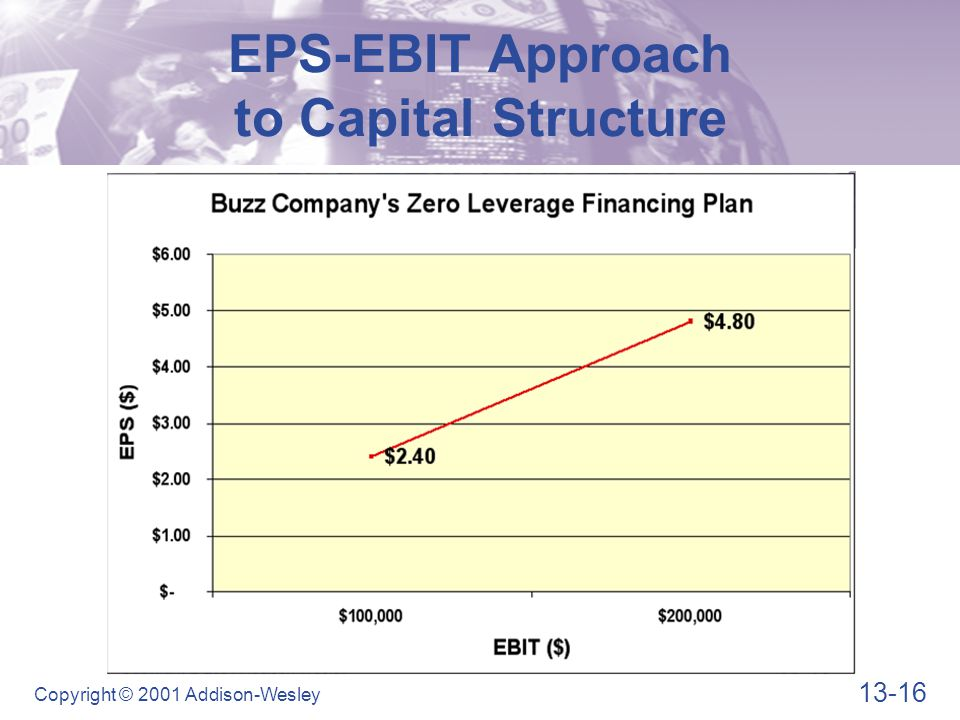 13-16 Copyright © 2001 Addison-Wesley EPS-EBIT Approach to Capital Structure