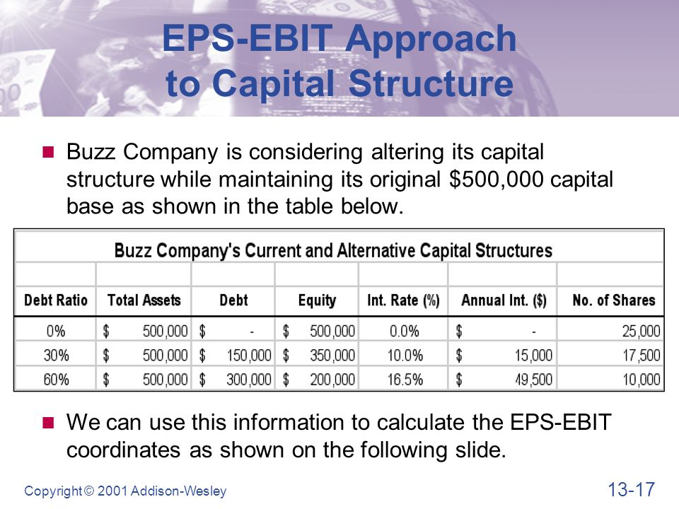 13-17 Copyright © 2001 Addison-Wesley We can use this information to calculate the EPS-EBIT coordinates as shown on the following slide.
