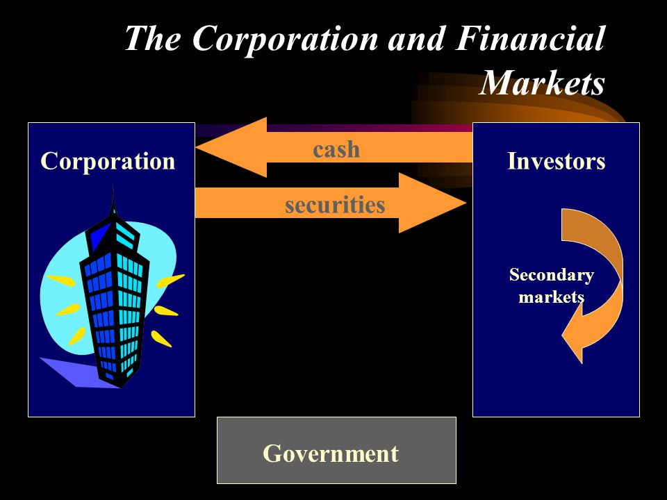 The Corporation and Financial Markets Government cash securities CorporationInvestors Secondary markets
