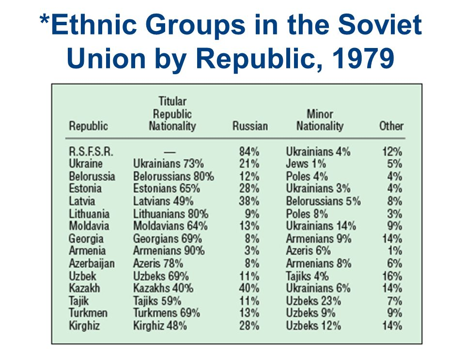 *Ethnic Groups in the Soviet Union by Republic, 1979