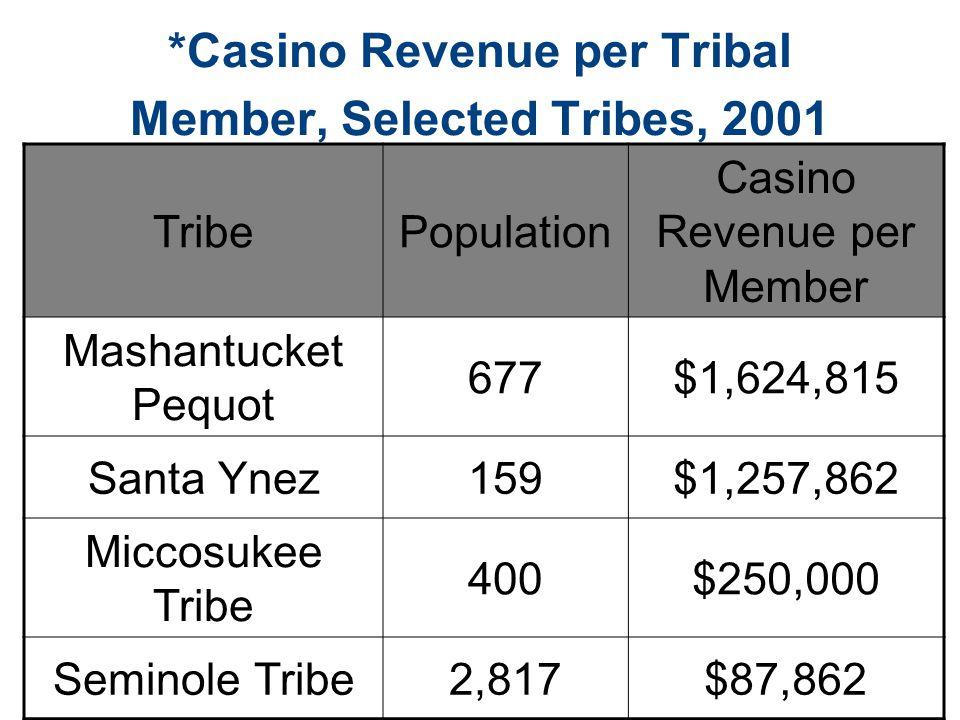 *Casino Revenue per Tribal Member, Selected Tribes, 2001 TribePopulation Casino Revenue per Member Mashantucket Pequot 677$1,624,815 Santa Ynez159$1,2