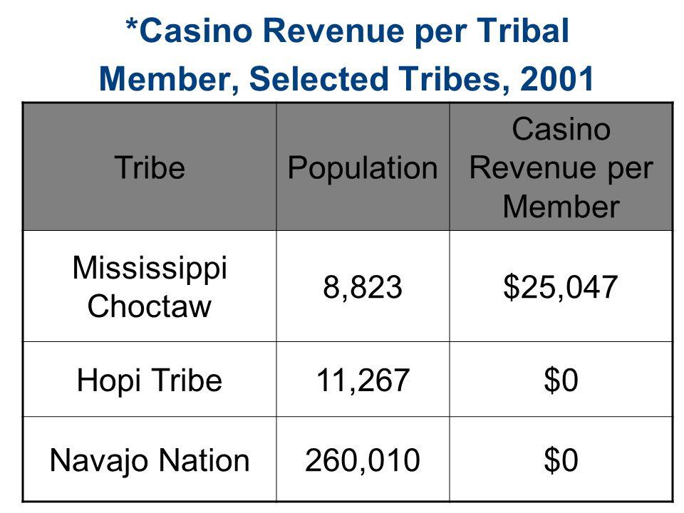 *Casino Revenue per Tribal Member, Selected Tribes, 2001 TribePopulation Casino Revenue per Member Mississippi Choctaw 8,823$25,047 Hopi Tribe11,267$0